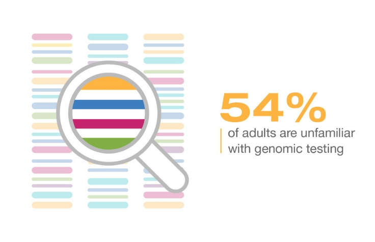 54% of adults are unfamiliar with genomic testing