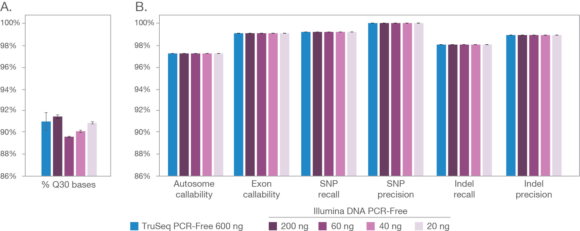 Illumina DNA PCR-Free performance across a range of DNA inputs